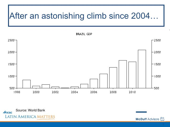 After an astonishing climb since 2004…
