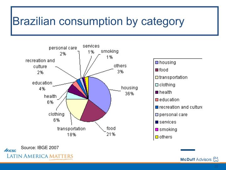 Brazilian consumption by category