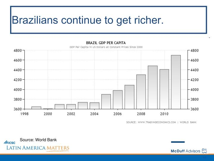 Brazilians continue to get richer.