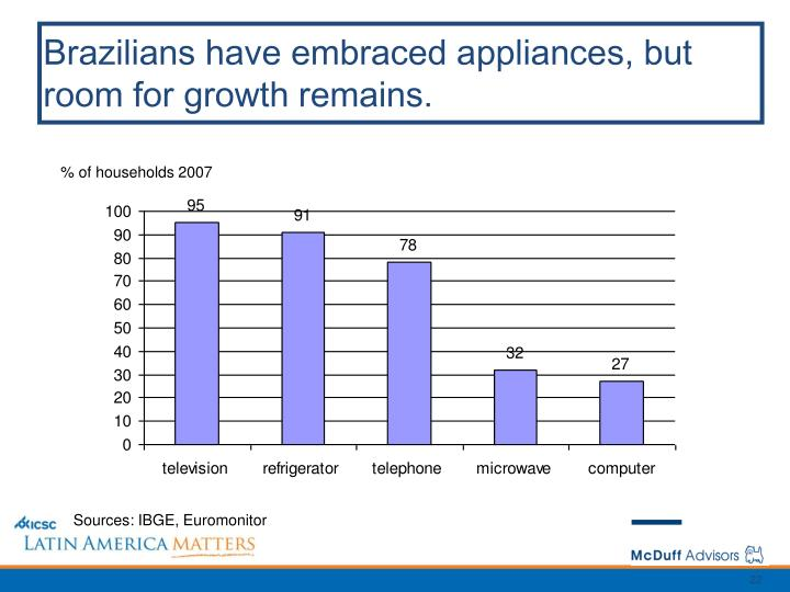Brazilians have embraced appliances, but room for growth remains.