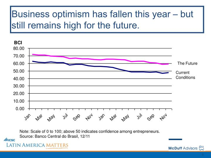 Business optimism has fallen this year – but still remains high for the future.