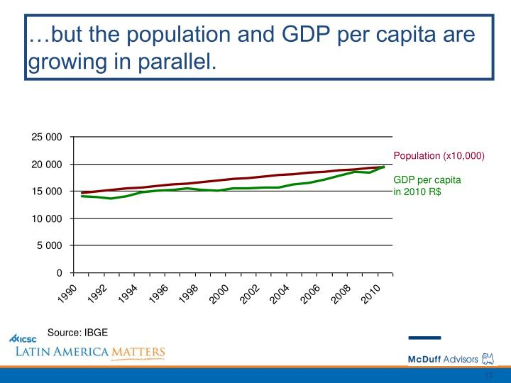 …but the population and GDP per capita are growing in parallel.