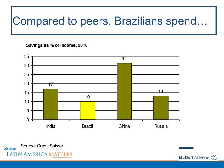 Compared to peers, Brazilians spend…