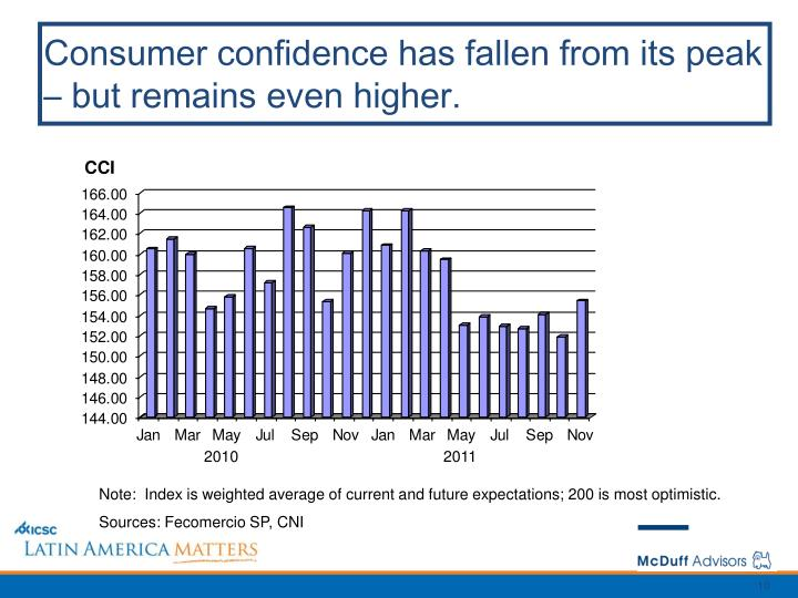Consumer confidence has fallen from its peak – but remains even higher.