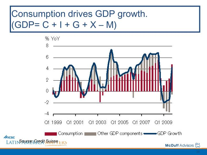 Consumption drives GDP growth.