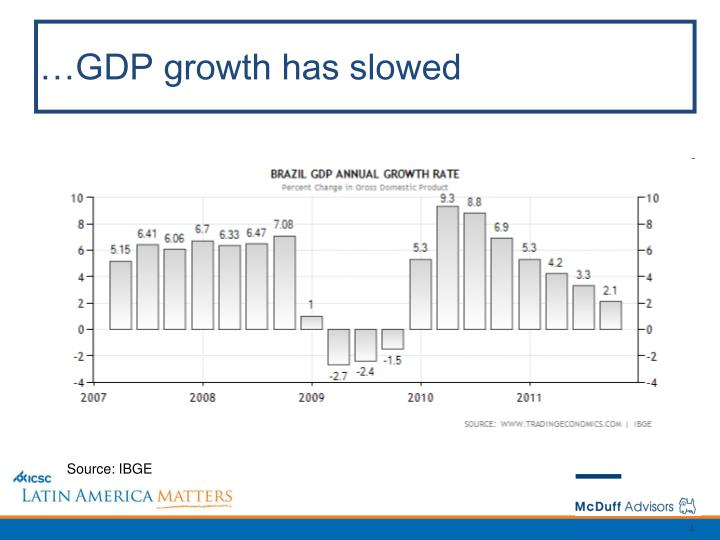 …GDP growth has slowed