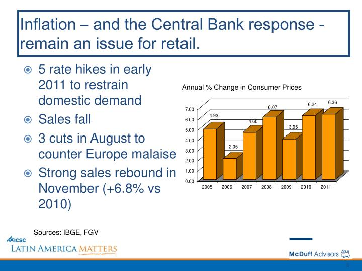 Inflation – and the Central Bank response - remain an issue for retail.
