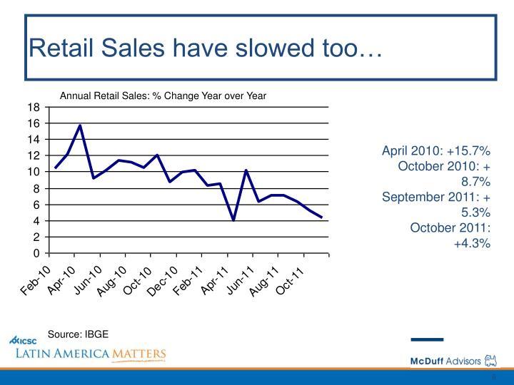 Retail Sales have slowed too…