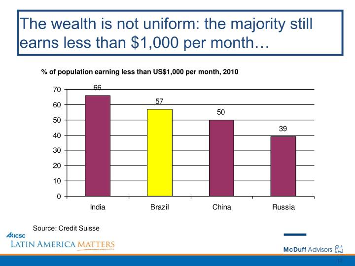 The wealth is not uniform: the majority still earns less than $1,000 per month…