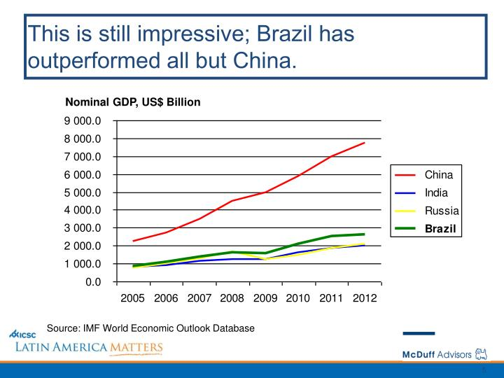 This is still impressive; Brazil has outperformed all but China.