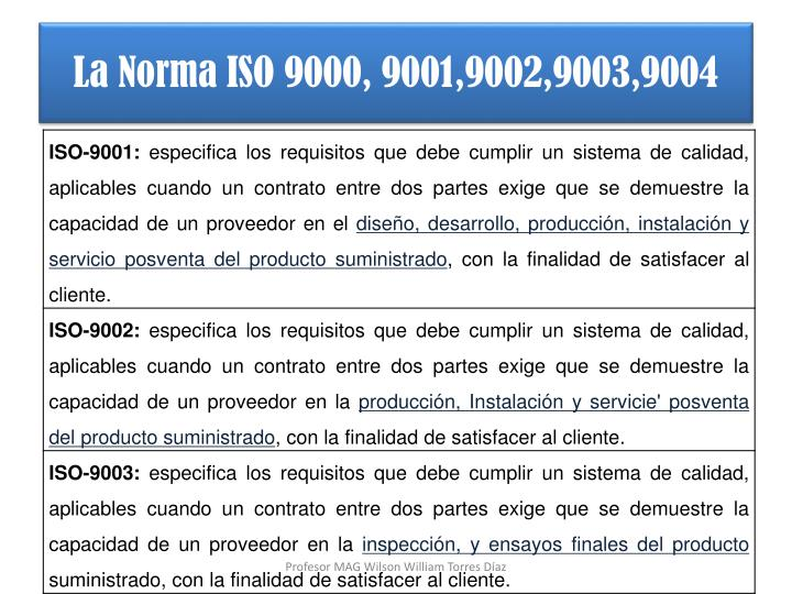 La Norma ISO 9000, 9001,9002,9003,9004