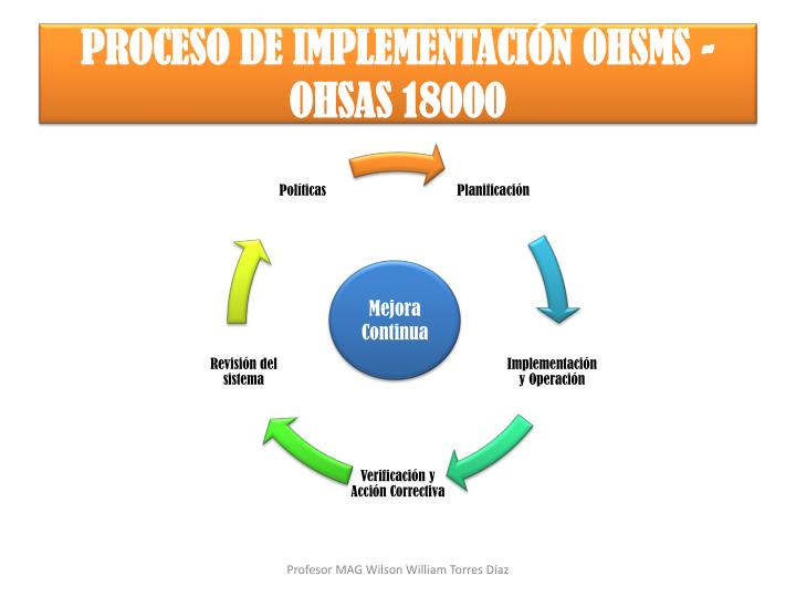 PROCESO DE IMPLEMENTACIÓN OHSMS - OHSAS 18000