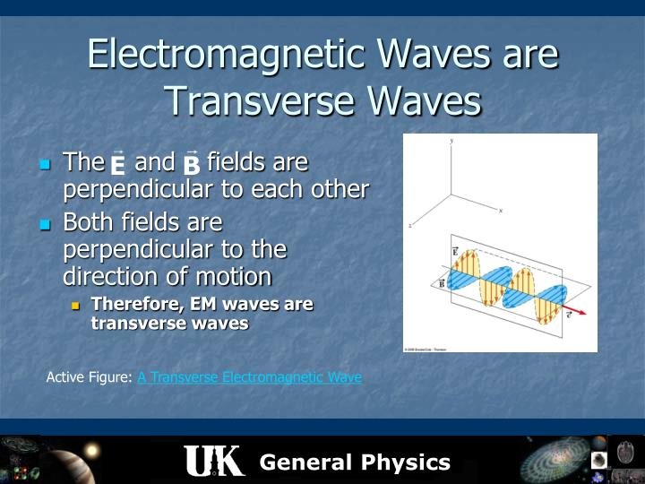 Electromagnetic Waves are Transverse Waves