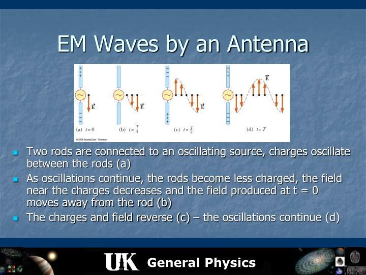 EM Waves by an Antenna