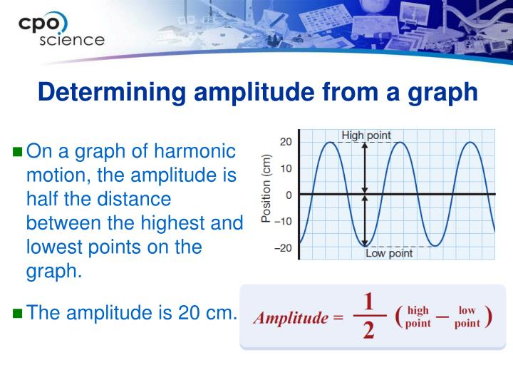 Determining amplitude from a graph
