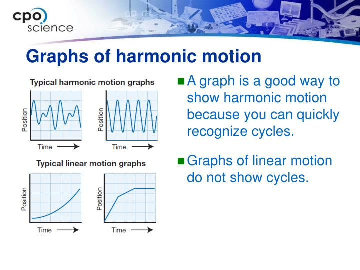 Graphs of harmonic motion