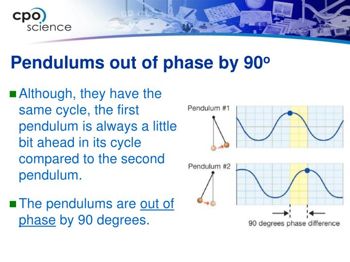 Pendulums out of phase by 90