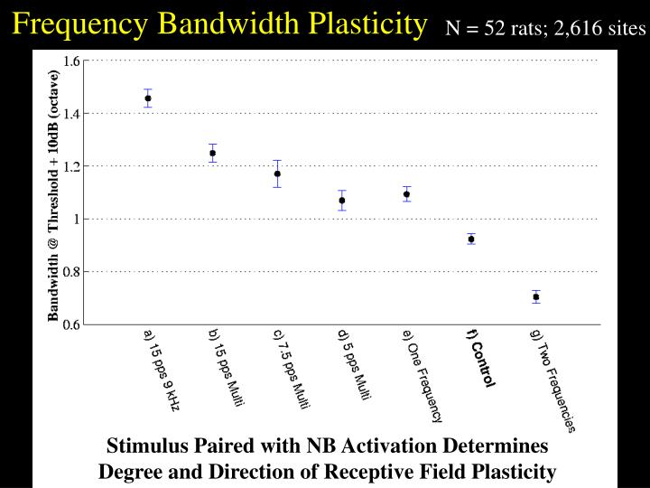 Frequency Bandwidth Plasticity