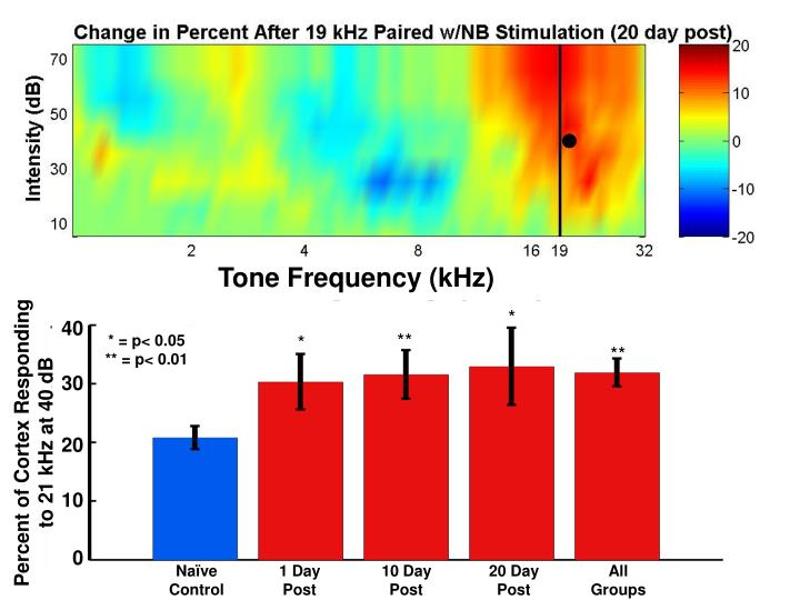 Tone Frequency (kHz)
