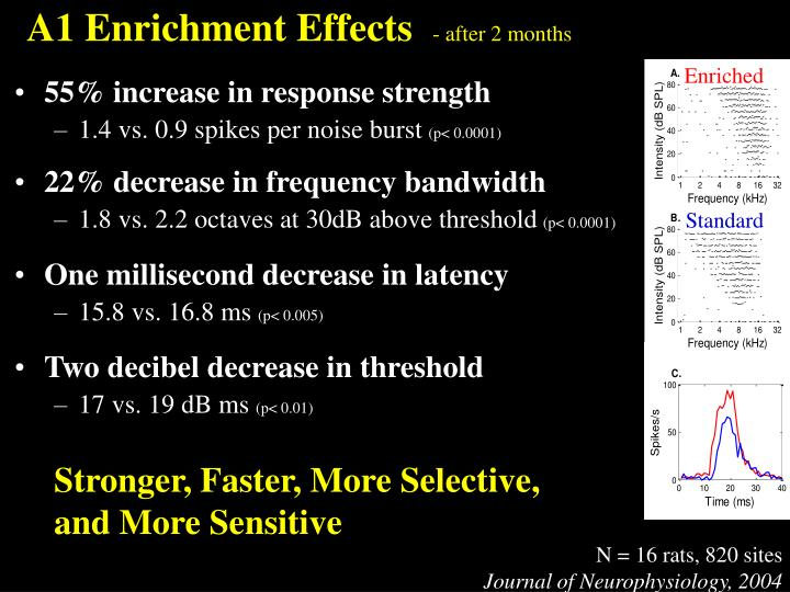 A1 Enrichment Effects