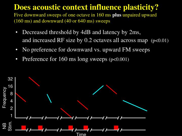 Does acoustic context influence plasticity?