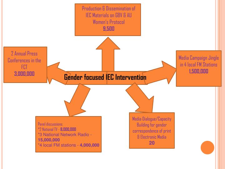 Production & Dissemination of IEC Materials on GBV & AU Women