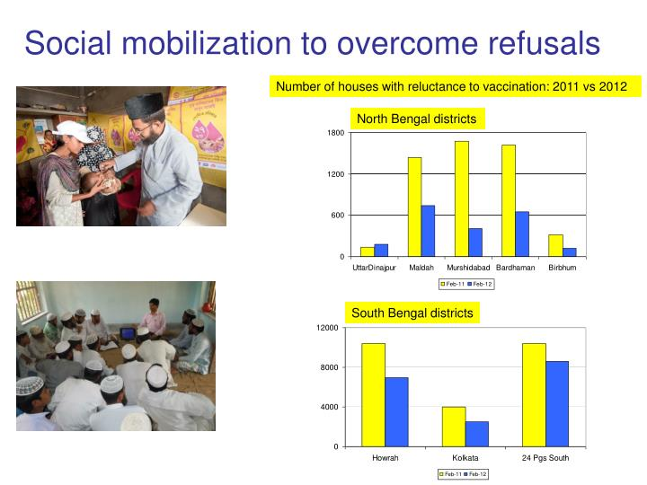 Social mobilization to overcome refusals