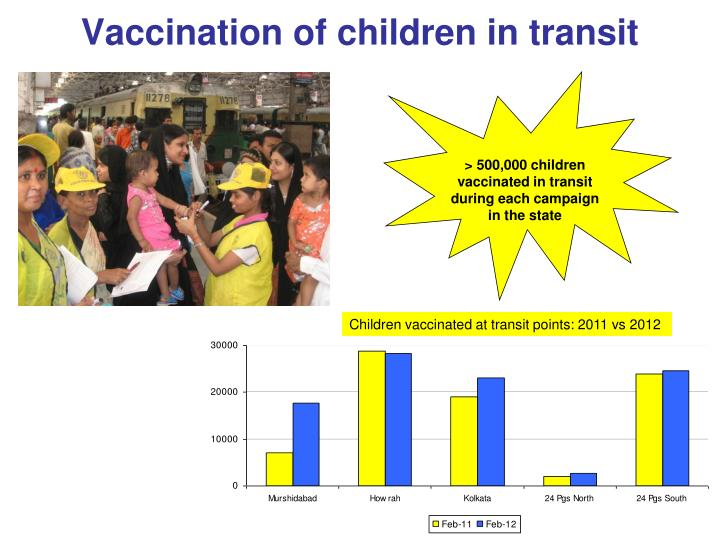 Vaccination of children in transit
