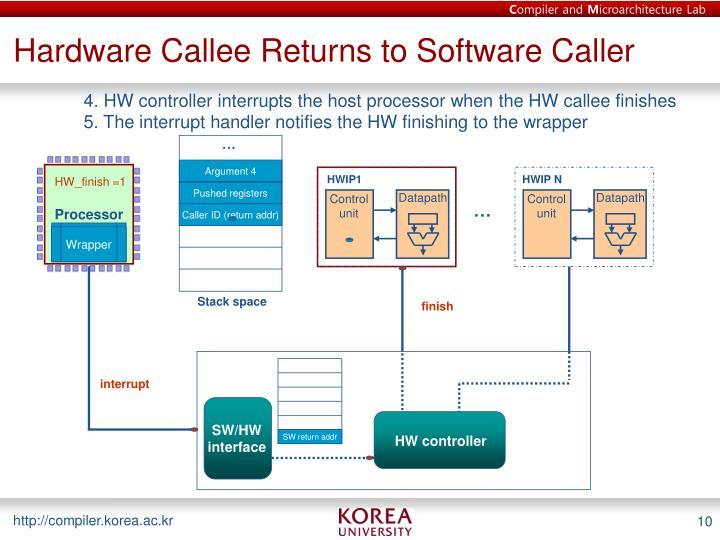Hardware Callee Returns to Software Caller