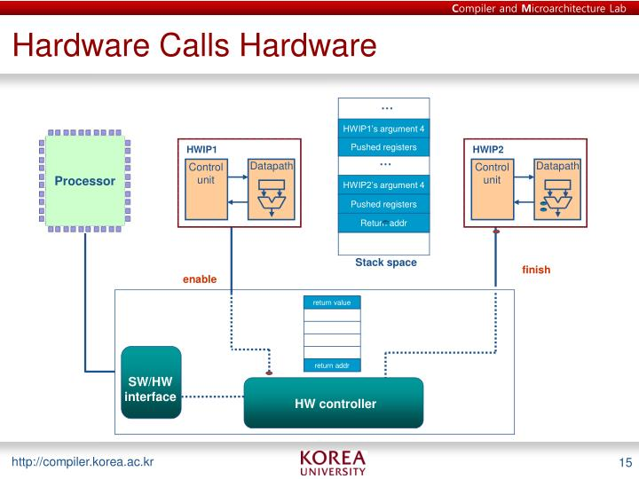 Hardware Calls Hardware