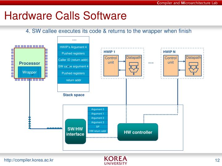 Hardware Calls Software