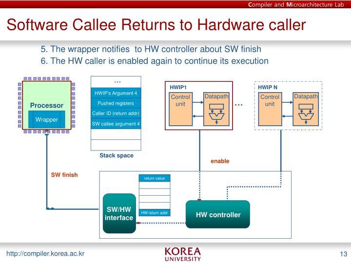 Software Callee Returns to Hardware caller