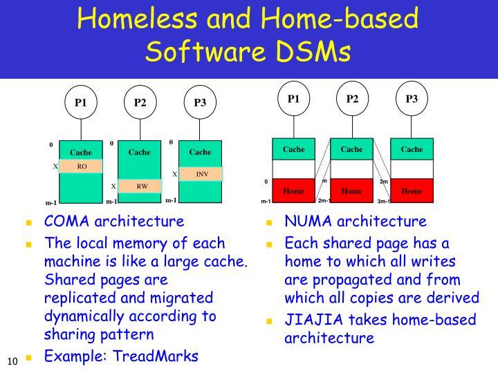 COMA architecture