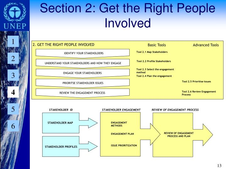 Section 2: Get the Right People Involved