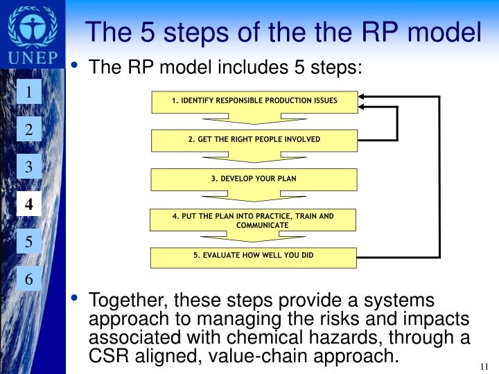The 5 steps of the the RP model