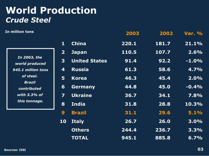 World Production
