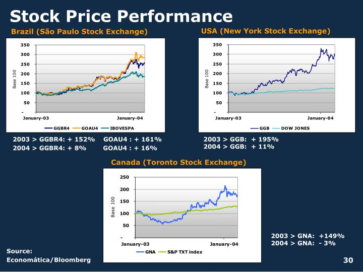 Stock Price Performance
