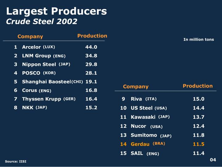 Largest Producers