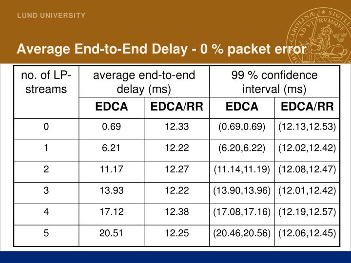 Average End-to-End Delay - 0 % packet error