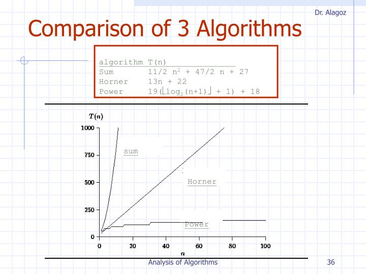Comparison of 3 Algorithms
