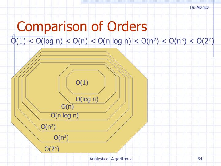 Comparison of Orders