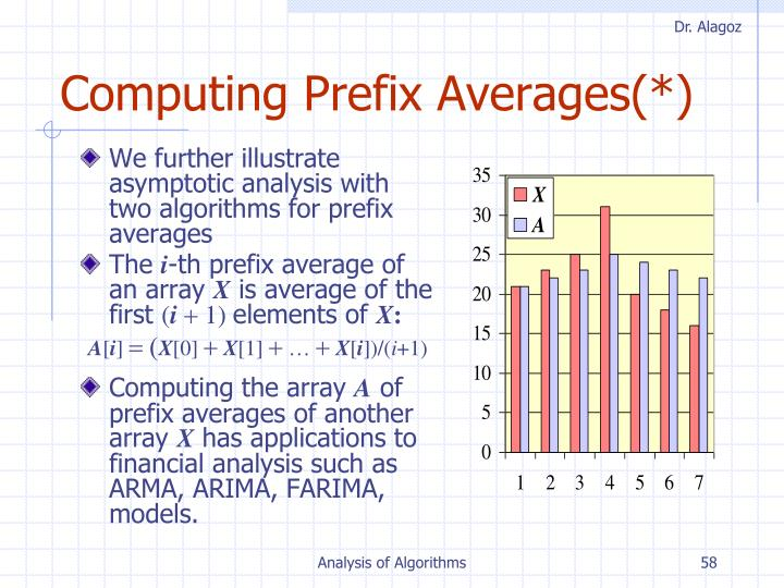 Computing Prefix Averages(*)