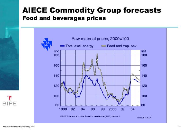 AIECE Commodity Group forecasts