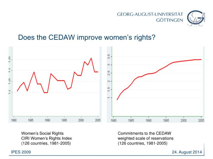 Does the CEDAW improve women's rights?