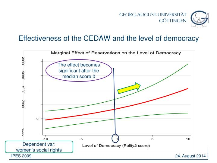 Effectiveness of the CEDAW and the level of democracy