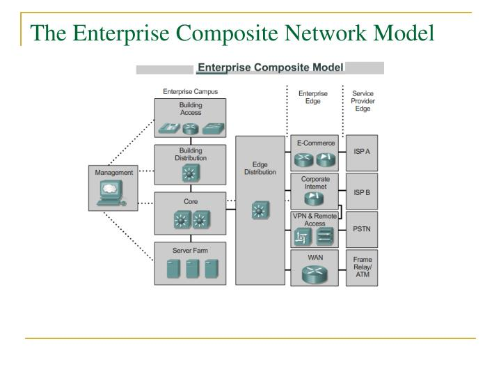 The Enterprise Composite Network Model