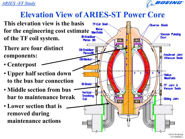 Elevation view of aries st power core