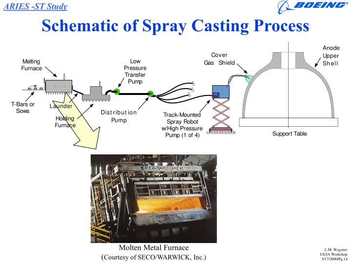 Schematic of Spray Casting Process