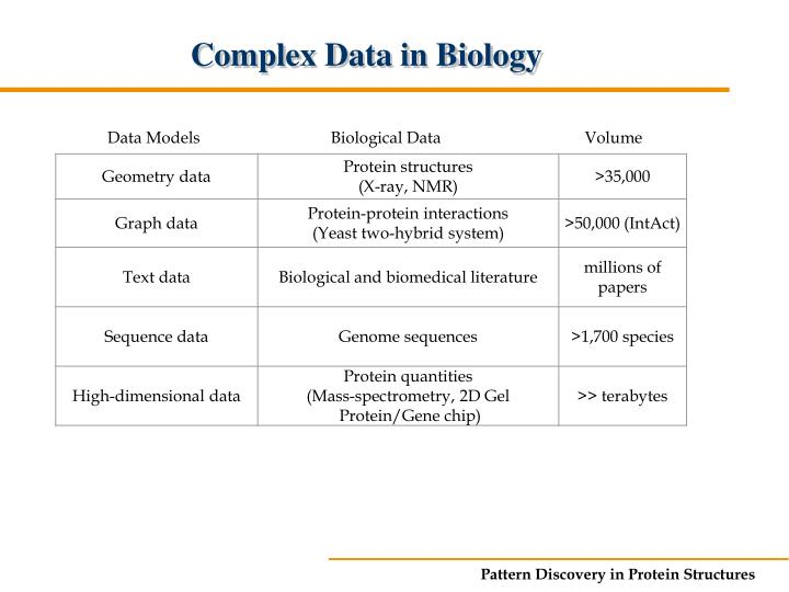 Complex Data in Biology