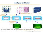 motifspace architecture